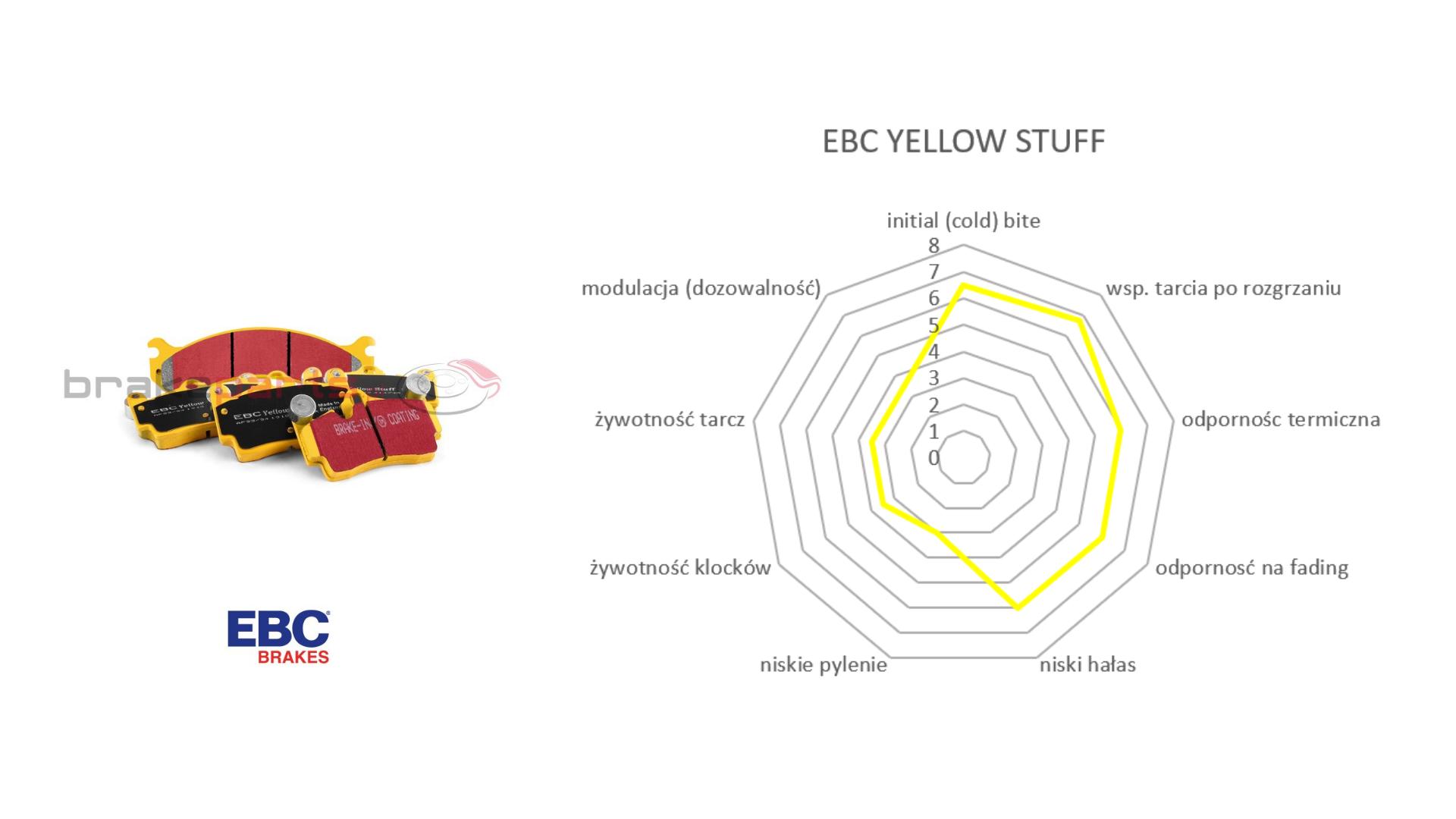 Klocki hamulcowe EBC Yellow Stuff BMW niebieskie Brembo