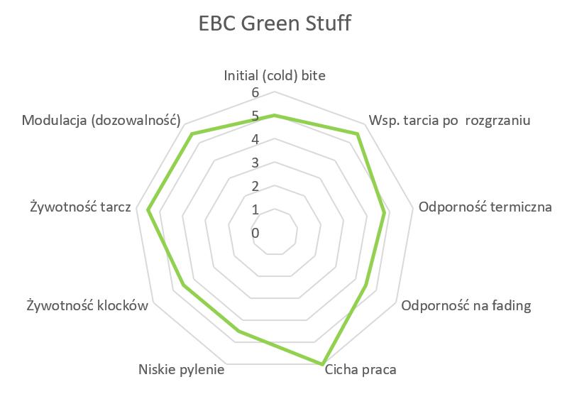 EBC Green